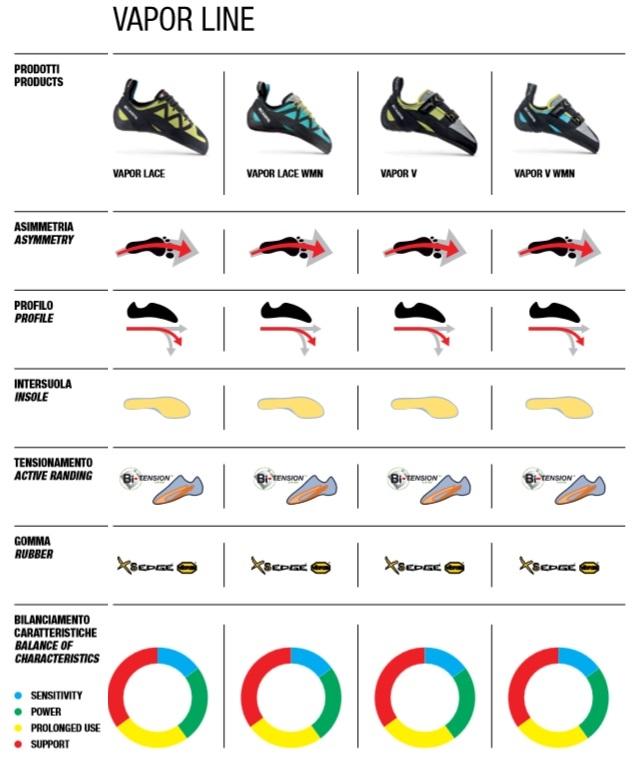 Comparazione Vapor Line